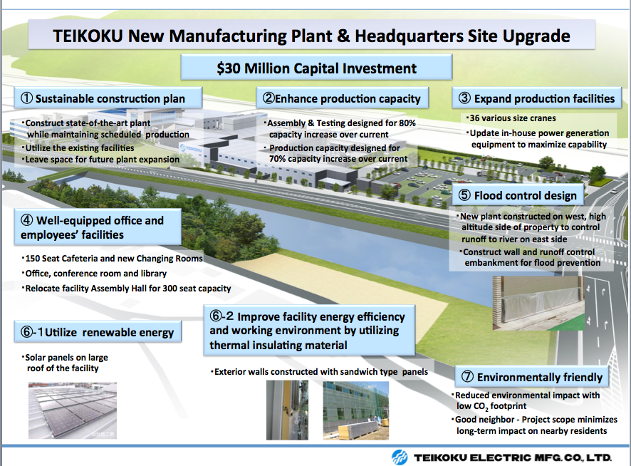 Teikoku USA is positioning for future growth with a $30 million upgrade and expansion to their Shingo Japan manufacturing site.